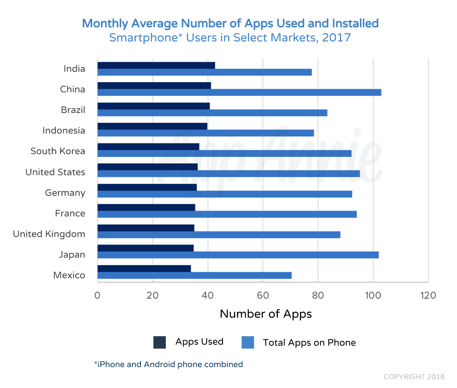 Techmeme: Report: global app downloads topped 175B in 2017, consumer