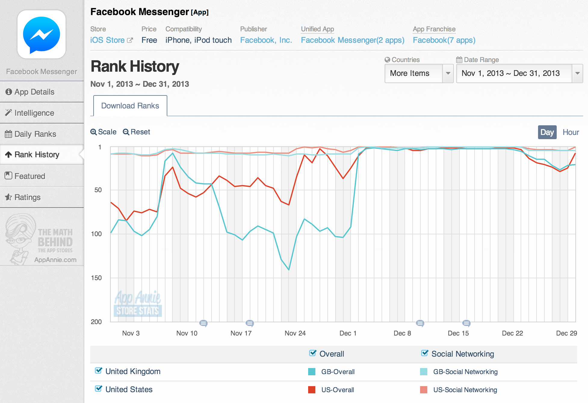 07 - Facebook Messenger Chart