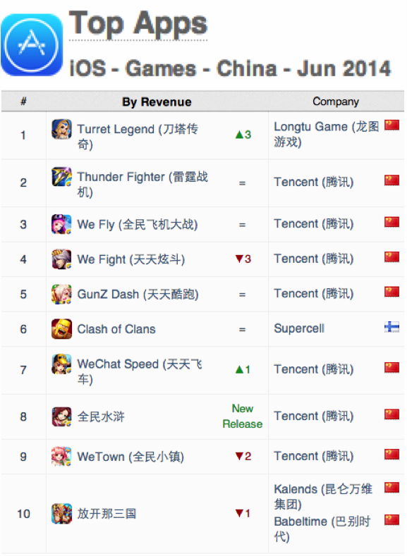 China App Annie Index for Games June 2014 | App Annie Blog
