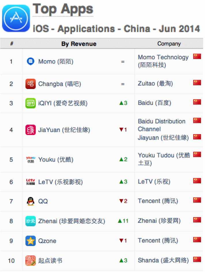 China App Annie Index iOS Apps Apps June 2014
