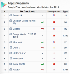 App Annie Index Top Companies Google Play apps worldwide June 2014
