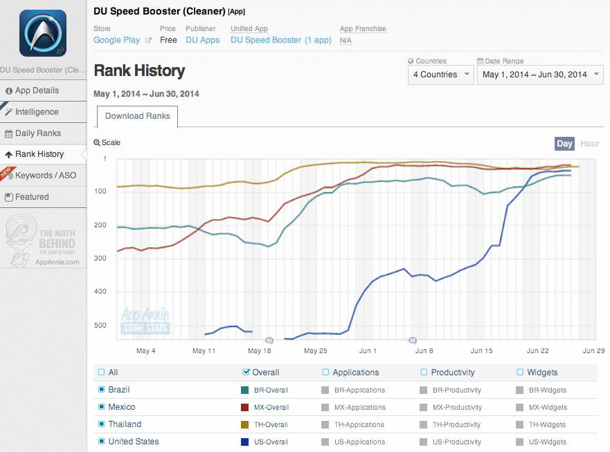 DU Speed Booster App Annie Store Stats Rank History