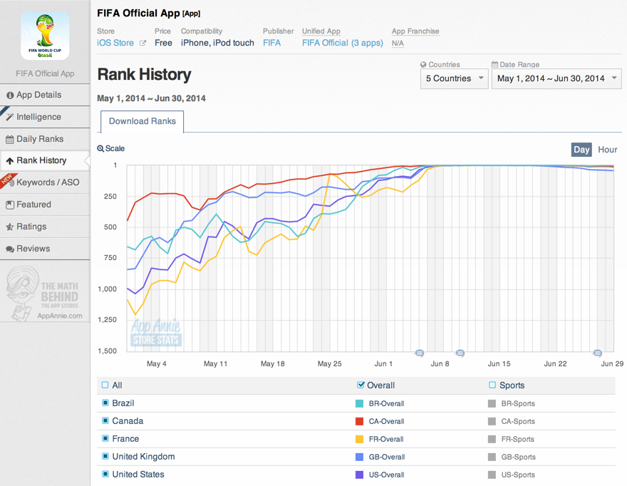 FIFA App Annie Store Stats Rank History