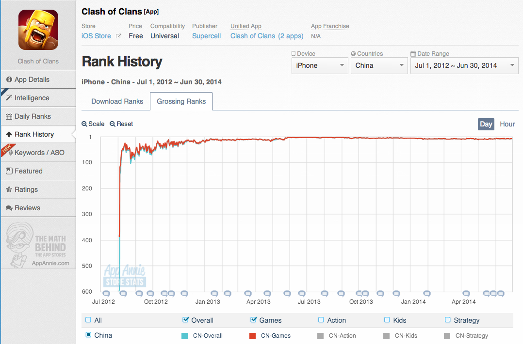 Clash of Clans iOS Chart