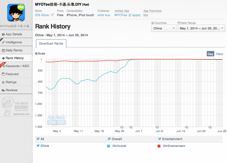 MYOTee App Annie Store Stats Rank History
