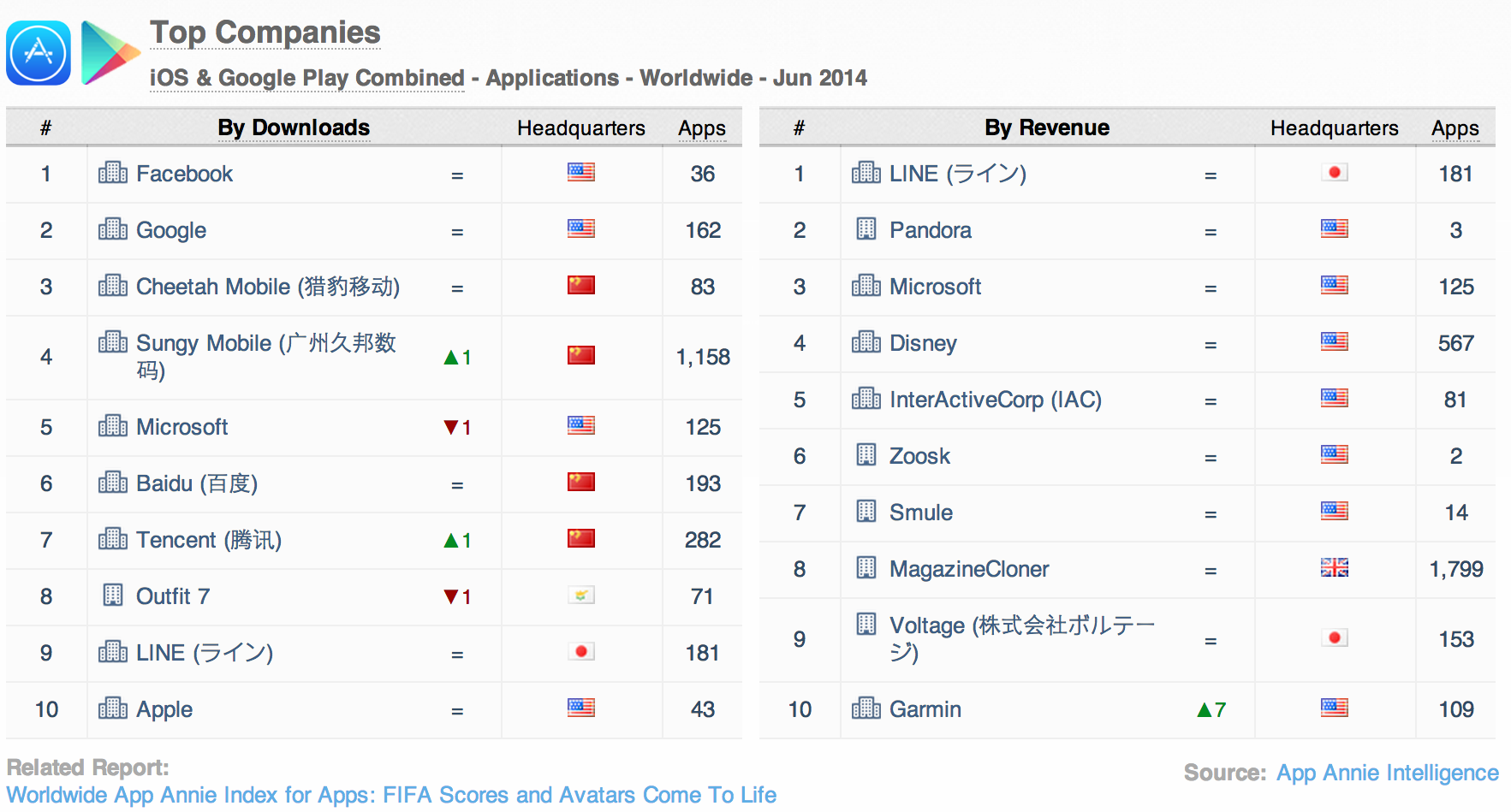Top Companies iOS and Google Play combined apps worldwide June 2014