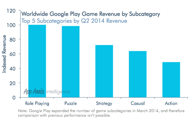 Worldwide-Google-Play-Game-Revenue-by-Subcategory-Q2-2014