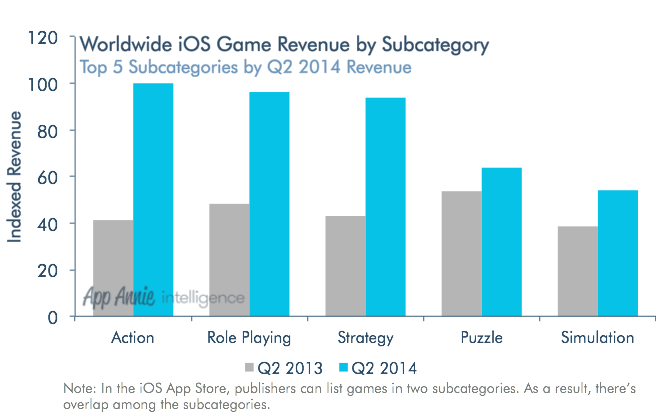 Worldwide-iOS-Game-Revenue-by-Subcategory-Q2-2014