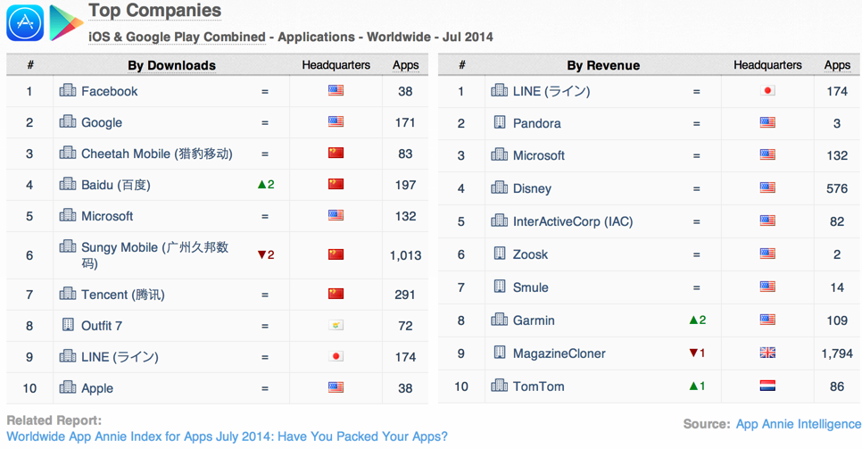 worldwide-app-annie-index-top-apps-publishers