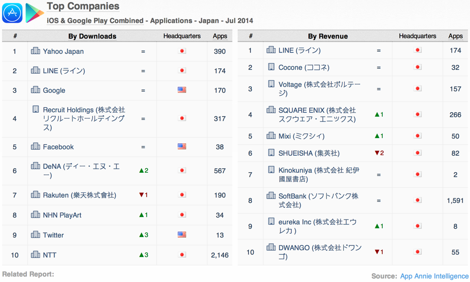 japan-app-annie-index-top-apps-publishers