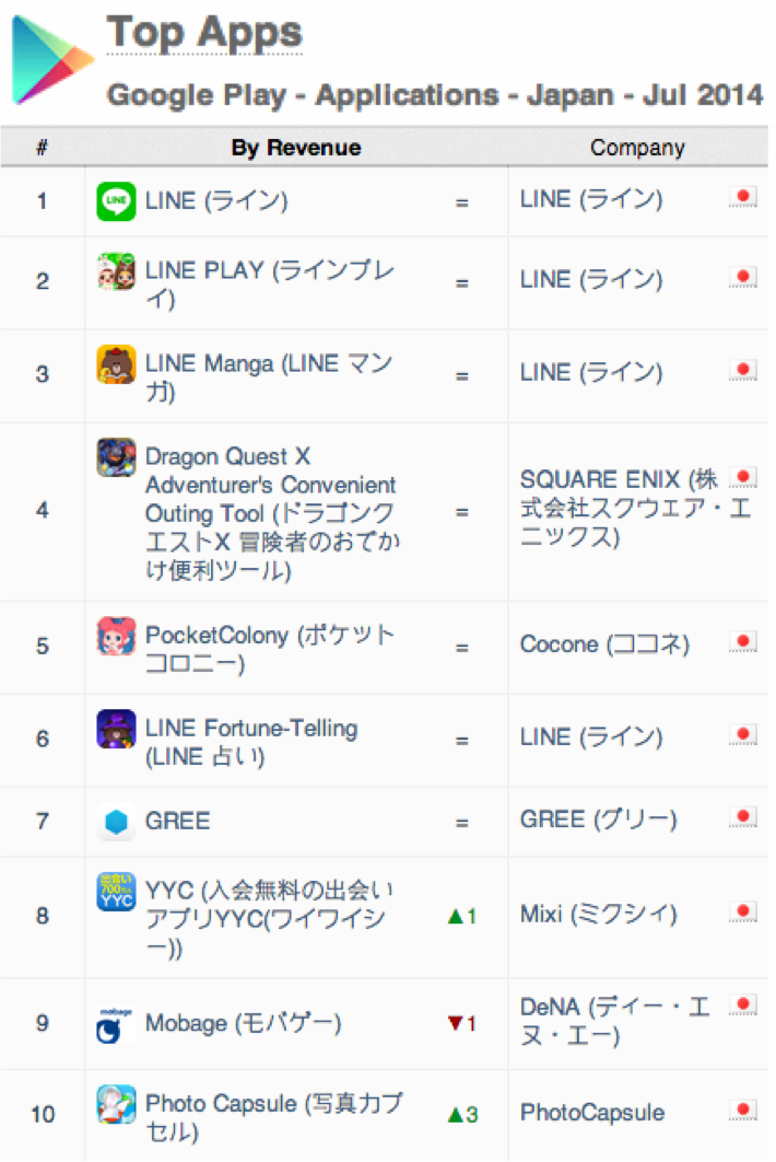 japan-top-apps-google-play-apps-revenue-july-2014