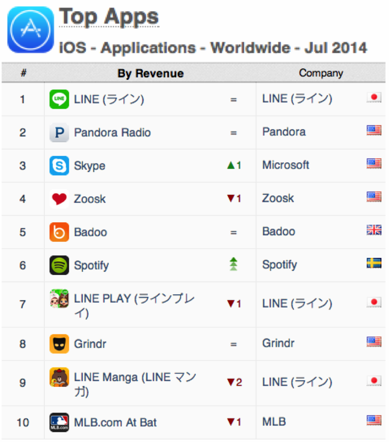 worldwide-ios-july-2014-top-apps