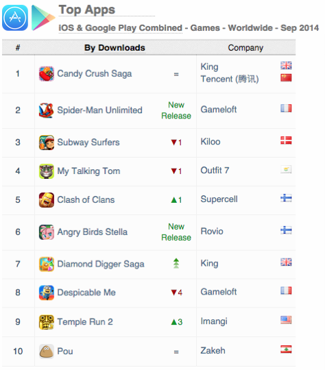 top-apps-revenue-ios-google-play-september-2014