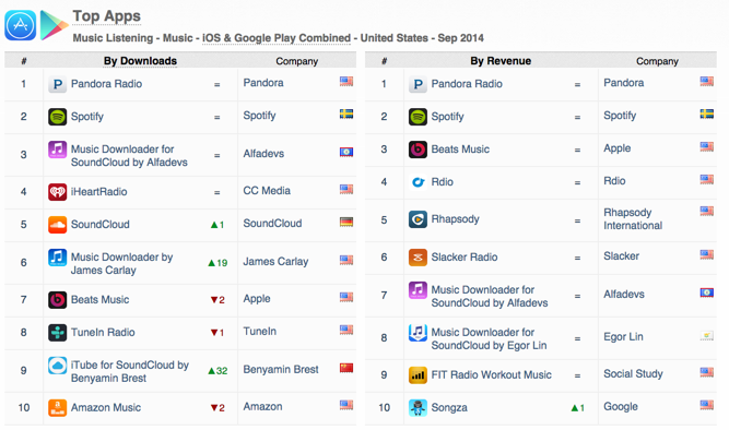 top-apps-music-listening-downloads-revenue-ios-google-play-september-2014