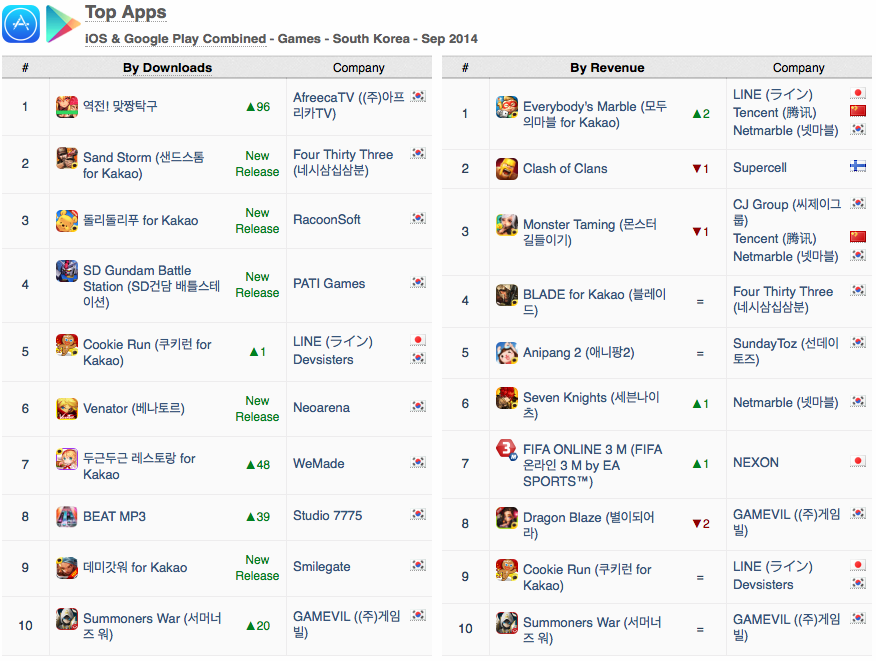 top-apps-downloads-revenue-ios-google-play-sept-2014