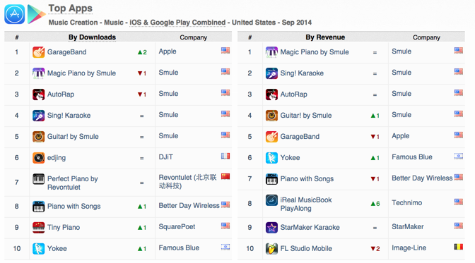 top-apps-music-creation-downloads-revenue-ios-google-play-september-2014