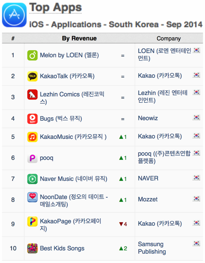 top-apps-south-korea-revenue-ios-sept-2014