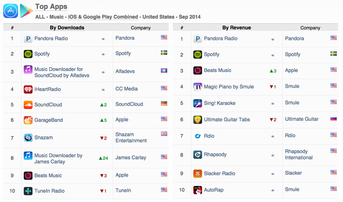 top-apps-music-all-downloads-revenue-ios-google-play-september-2014