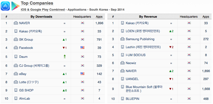 top-companies-south-korea-downloads-revenue-ios-google-play-sept-2014