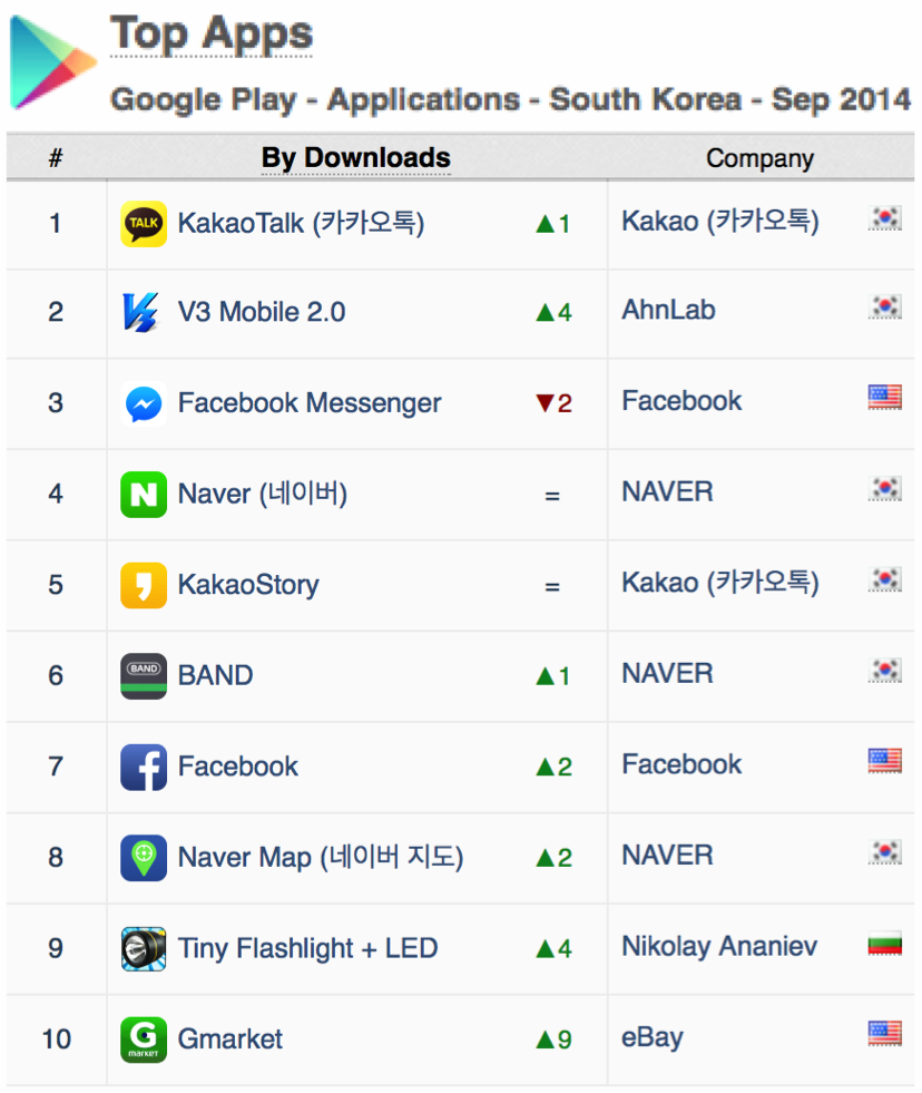 top-apps-south-korea-downloads-google-play-sept-2014