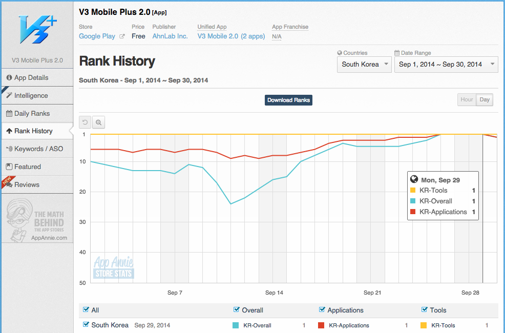 v3-mobile-plus-2-rank-history