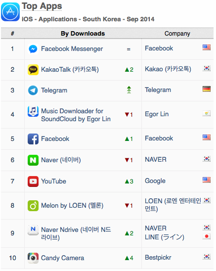 top-apps-south-korea-downloads-sept-2014