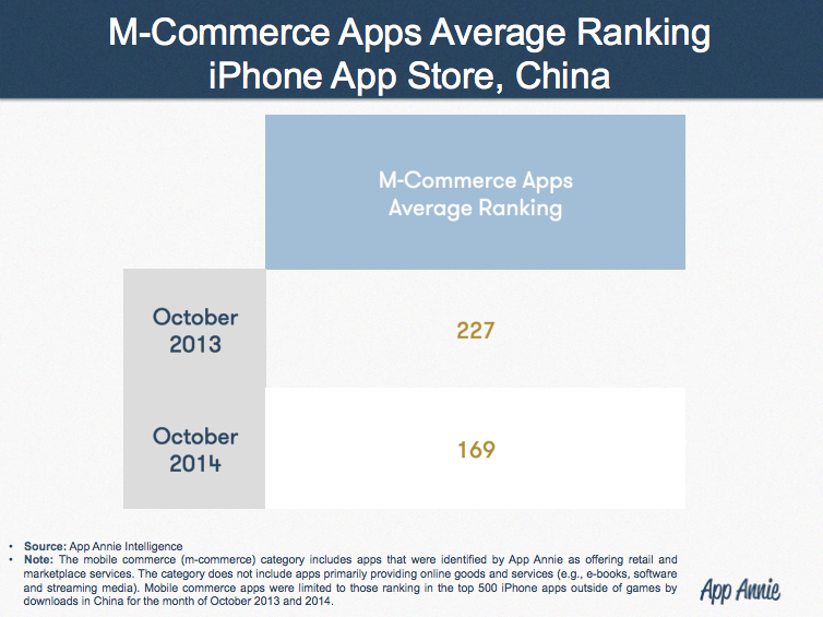 mcommerce-apps-average-ranking-iphone-china