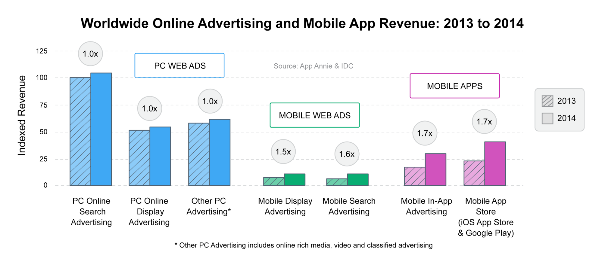 AA IDC Mobile App Advertising and Monetization Trends 2013-2018 Sample