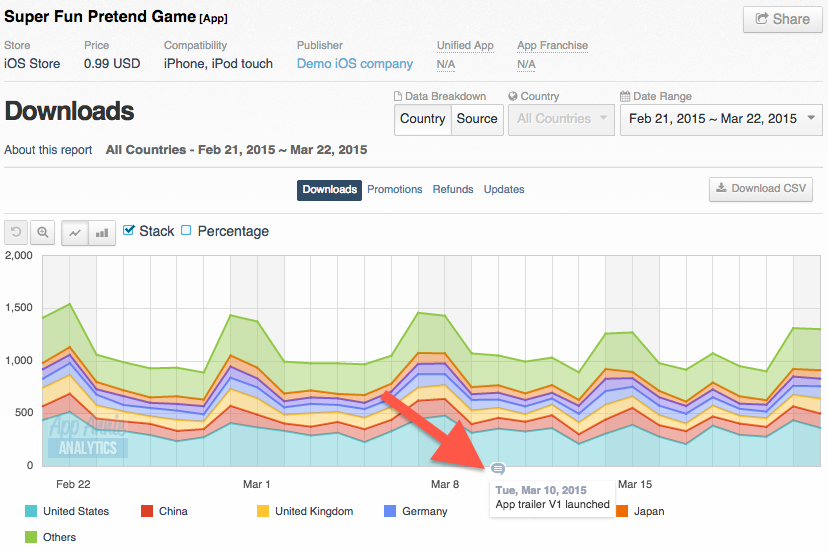 Event Logging Analytics Dashboard Example