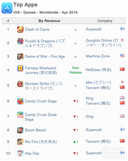 Top Apps iOS Games Worldwide April 2015