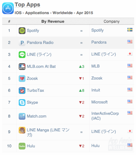 Top Apps iOS Apps Worldwide April 2015