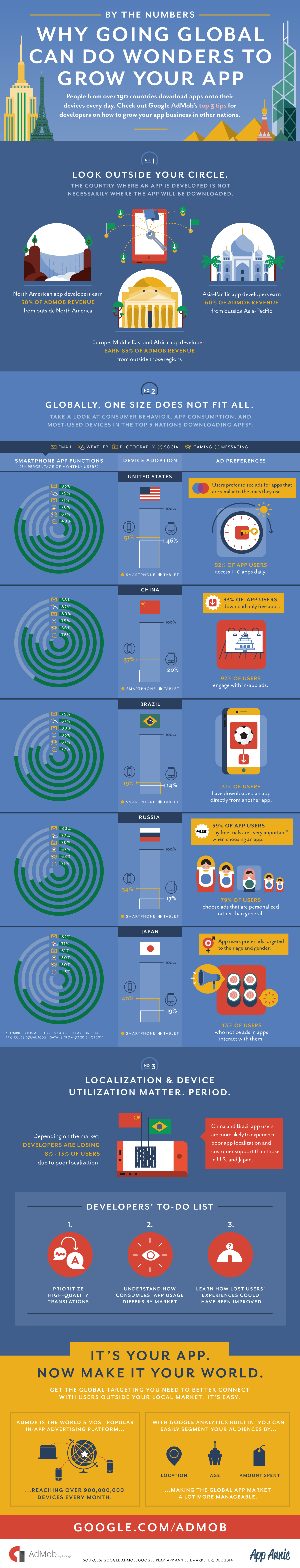 Google AdMob Globalization Infographic English