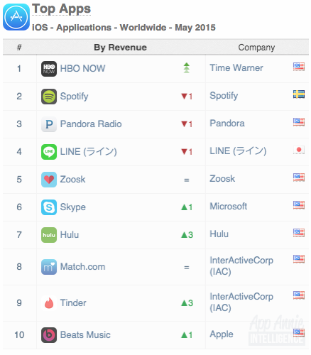 Top Apps iOS Apps Worldwide May 2015