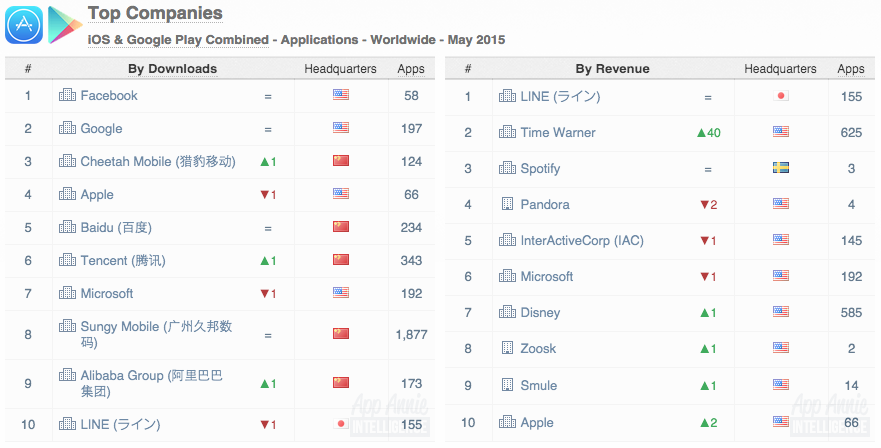 Top Companies iOS Google Play Apps Worldwide May 2015
