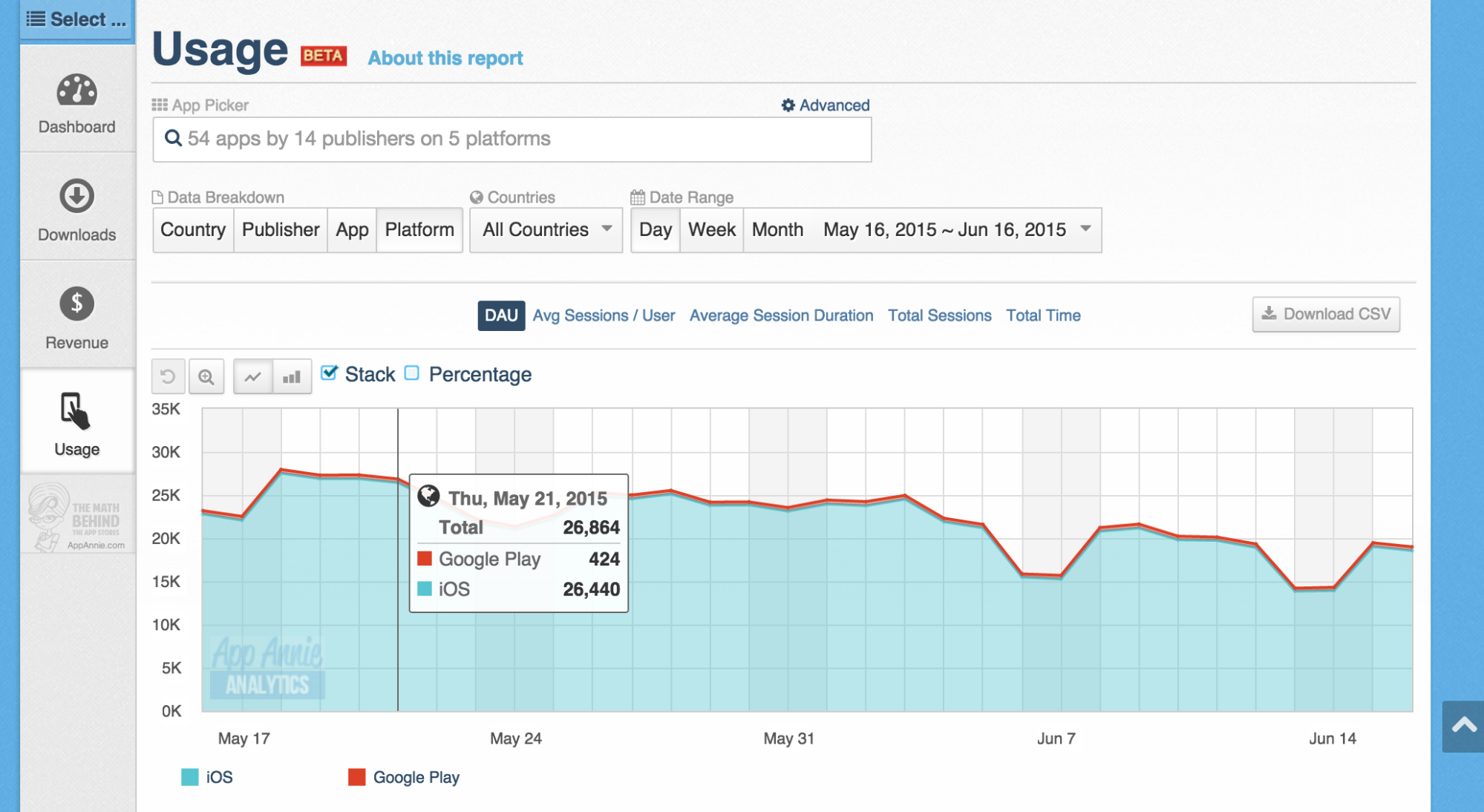 In-App Analytics Usage Dashboard Example
