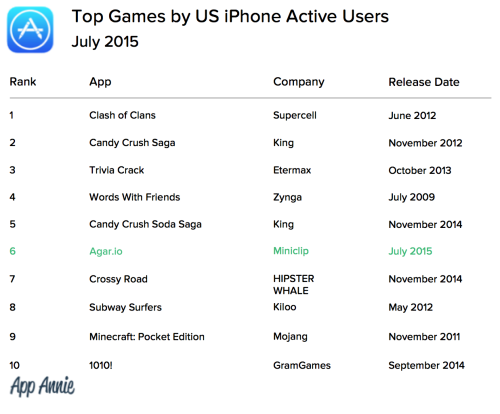 04 - Top Games US iPhone Active Users July 2015