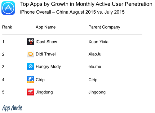 04 - Top Apps by Growth MAU