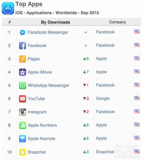 Top Apps iOS Apps Worldwide September 2015