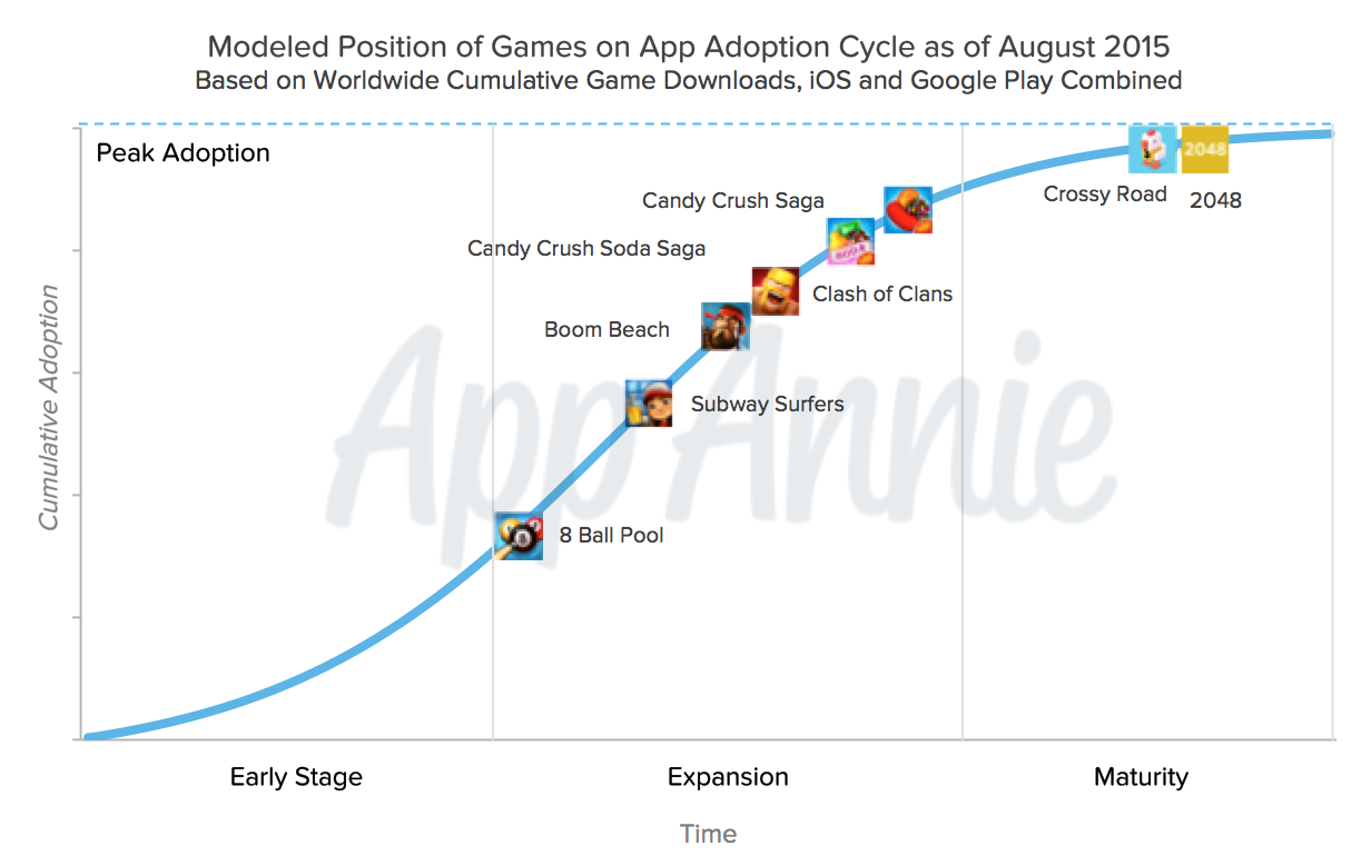 App Adoption Cycle Report Banner