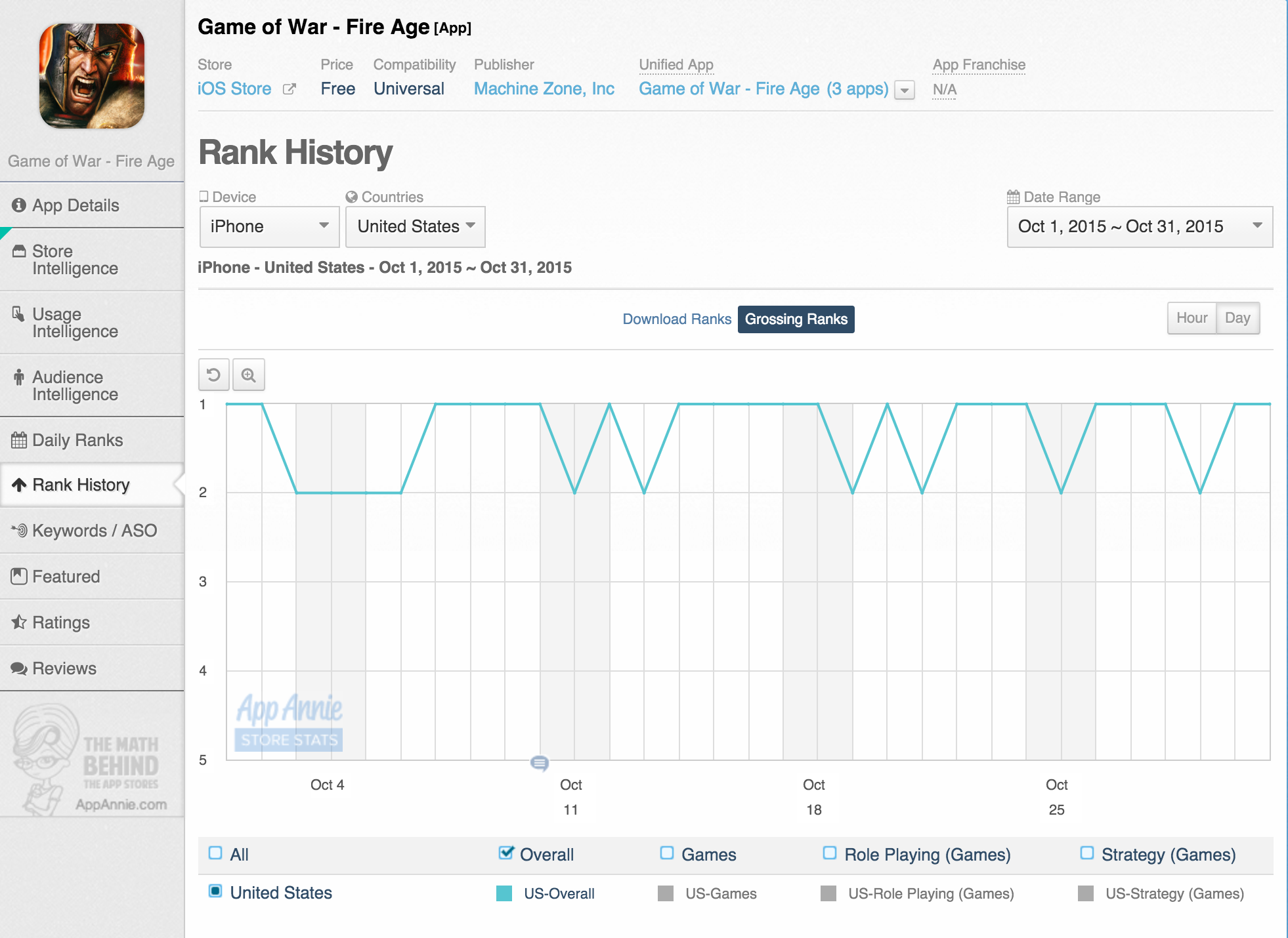 Game of War Fire Age Rank History