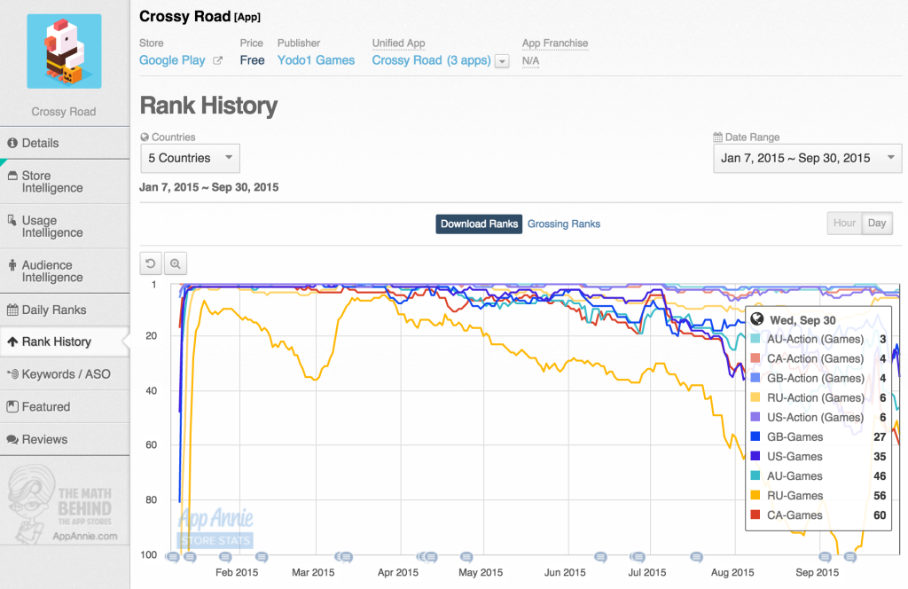 Crossy Road Google Play Rank History During 2015