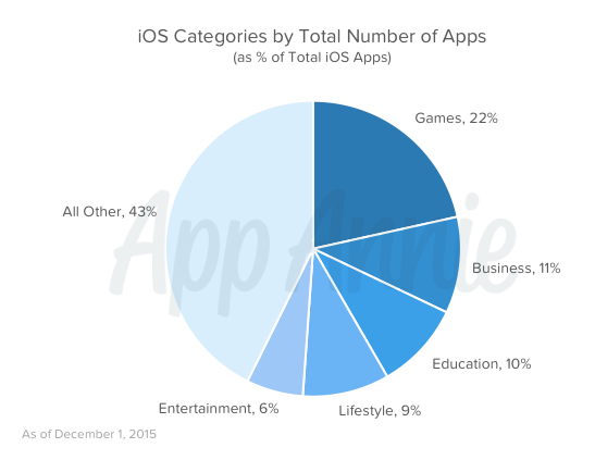 iOS Categories by Total Number of Apps