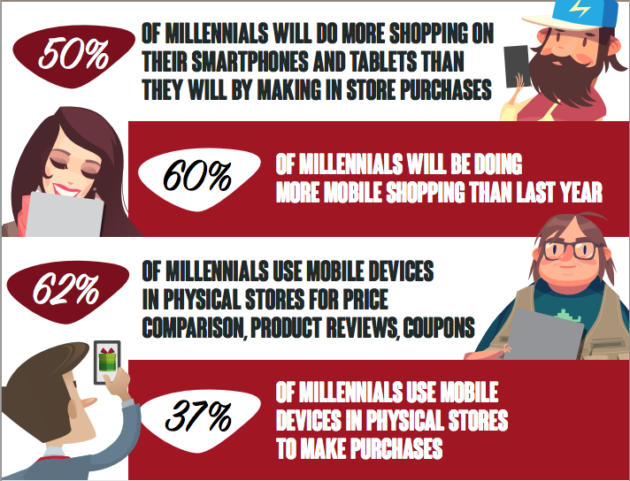 Dynatrace Millennial Holiday Mobile Shopping Trends