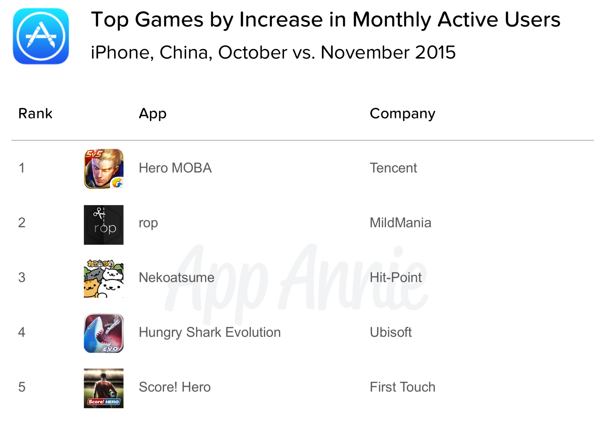 Top Games Increase MAU iPhone China October 2015 vs November 2015
