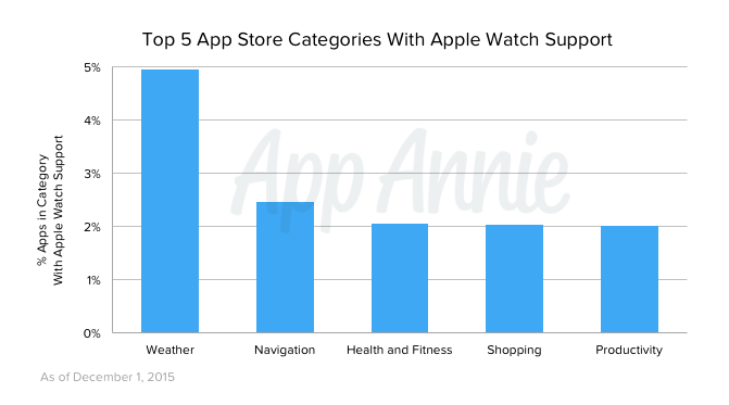Top 5 App Store Categories With Apple Watch Support