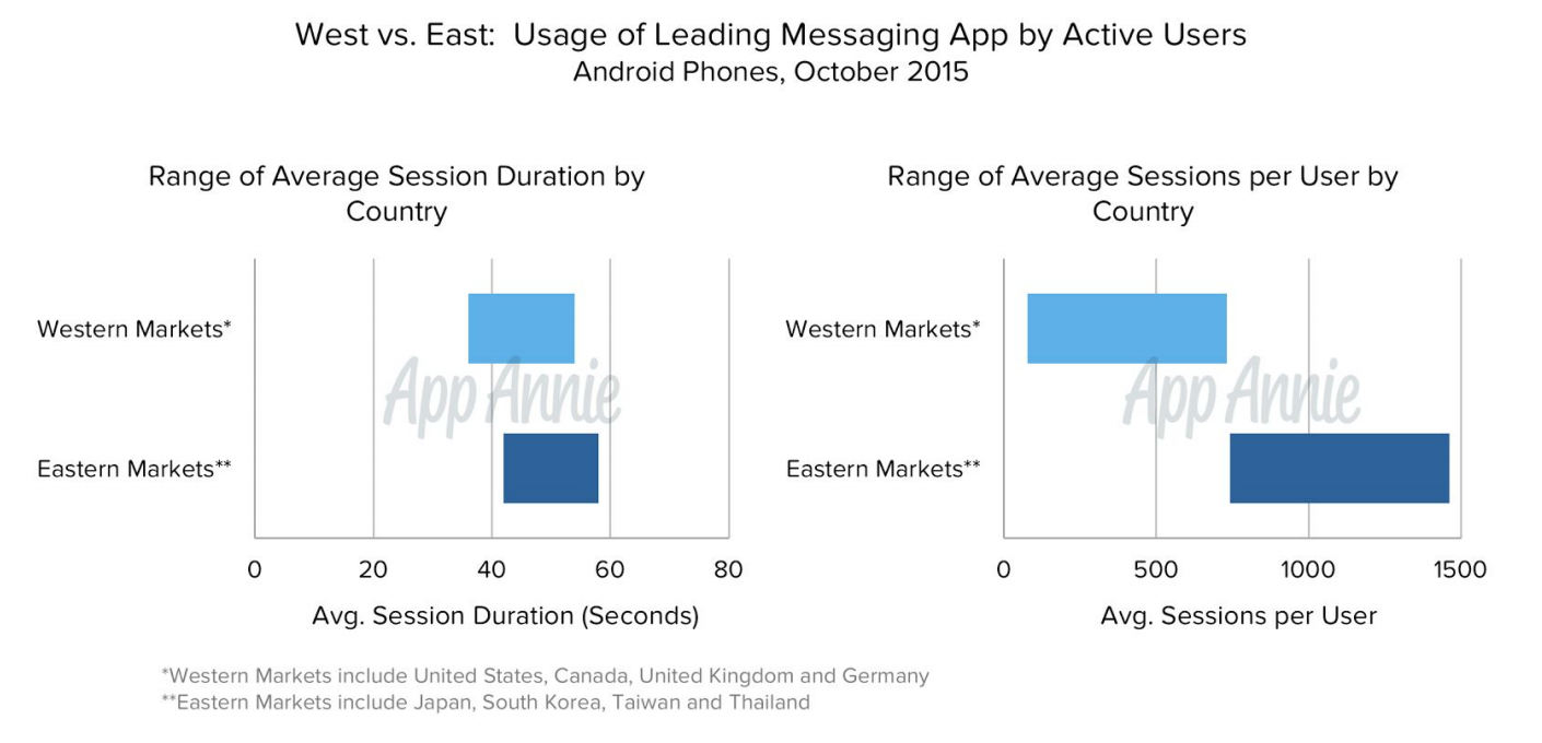 Android Phone Messaging Apps Usage October 2015