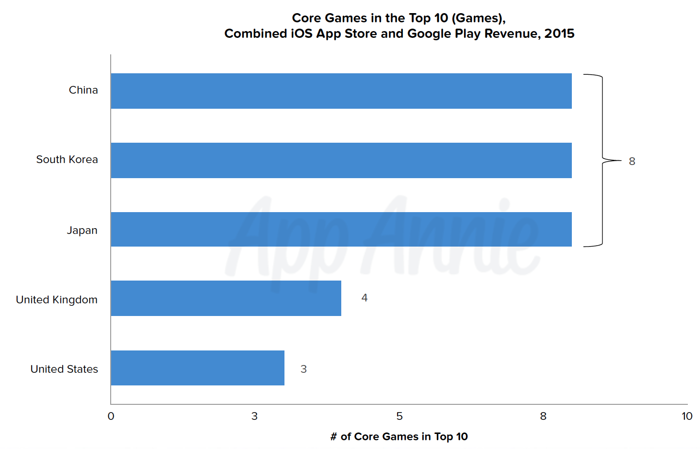 Core games in the Top 10 Combined iOS and Google Play Revenue