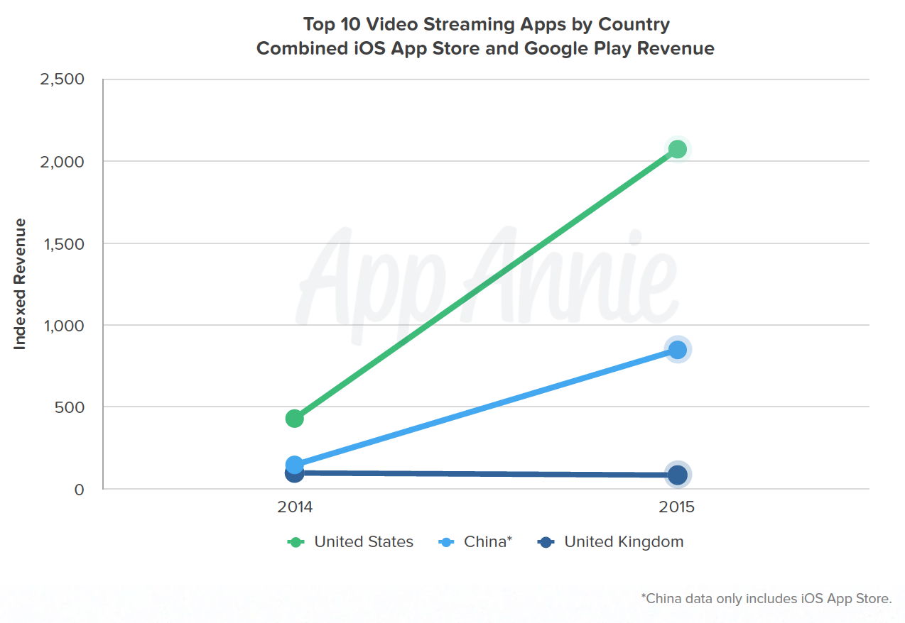 Top 10 Video Streaming Apps Combined iOS and Google Play Revenue