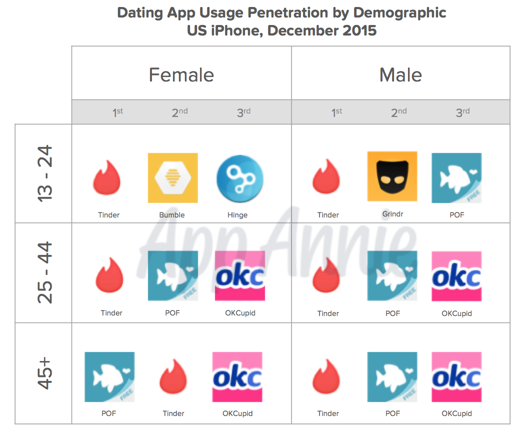 Create a dating app like tinder for free