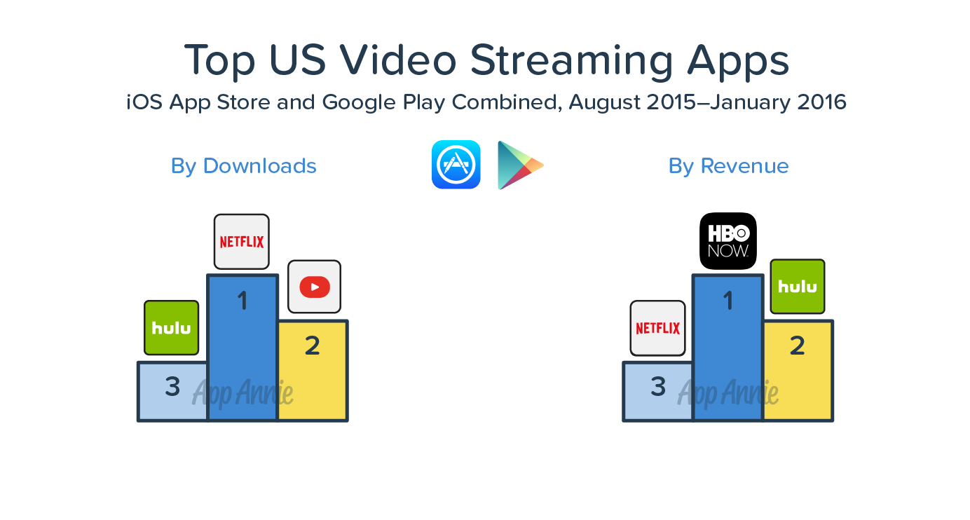 Top US Video Streaming Apps iOS Google Play Combined August 2015 to January 2016